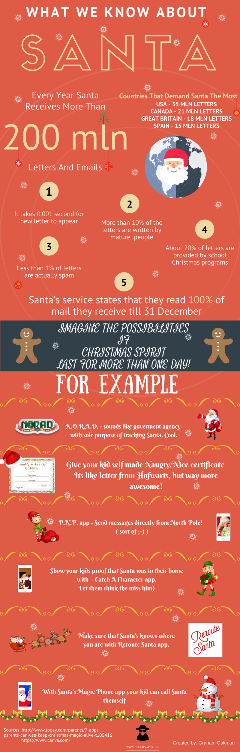 Top facts about christmas letters and apps to track santa infographic santa infographic spiritdancerdesigns Gallery